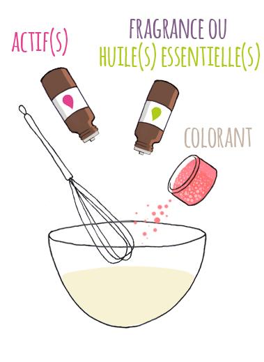 AJOUTEZ et MÉLANGEZ tous les ingrédients de votre recette