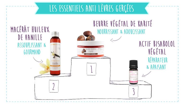 ingrédients anti lèvres gercées desséchées
